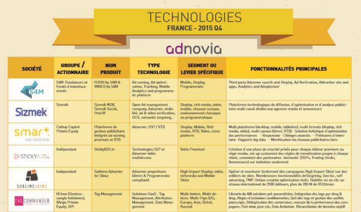 Technologies de publicité digitale Q4 2015