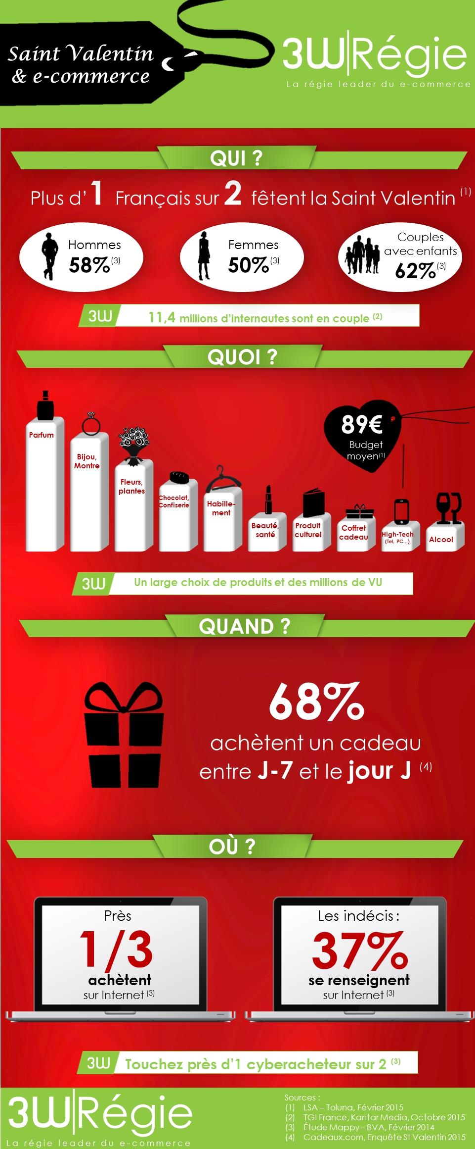 infographie saint-valentin et e-commerce