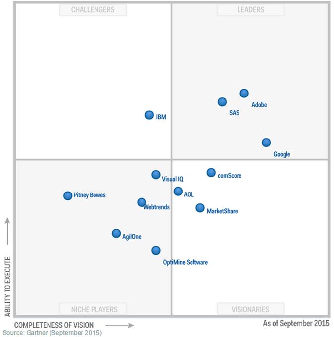 benchmark des differentes solutions de digital analytics