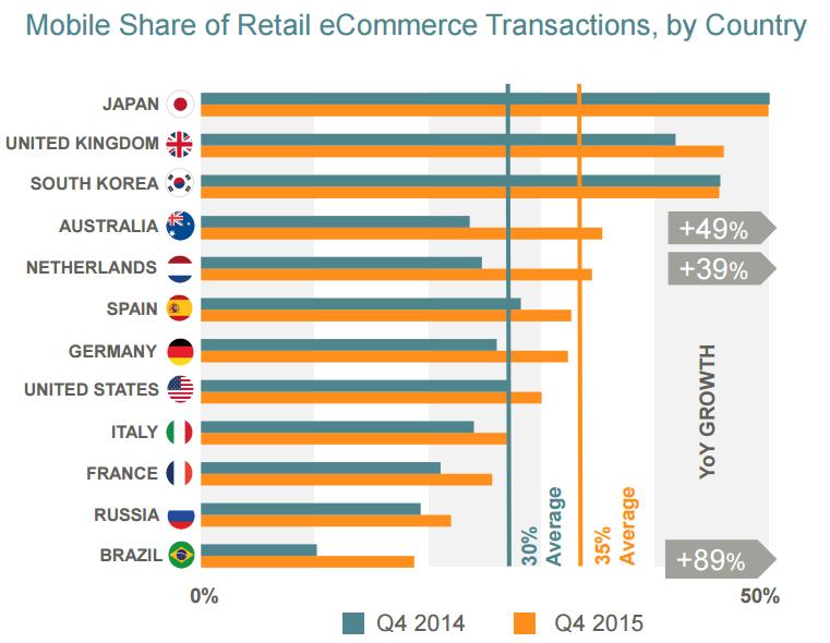 transactions mcommerce par pays