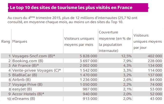 audience site tourisme
