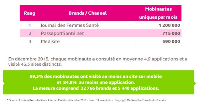 audience internet mobile décembre 2015