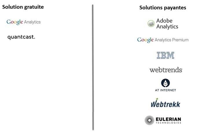 solutions digital analytics gratuites et payantes