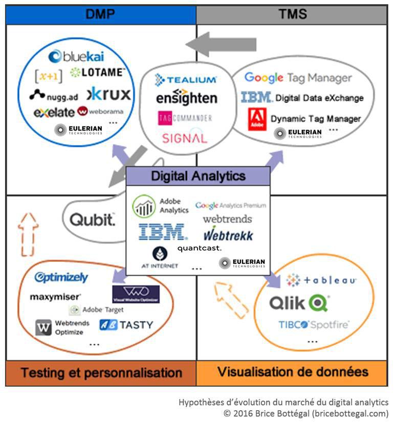 digital analytics Brice Bottégal