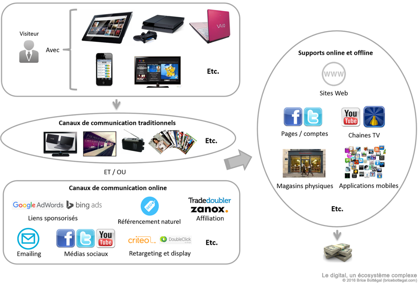 Le digital analytics par Brice Bottegal