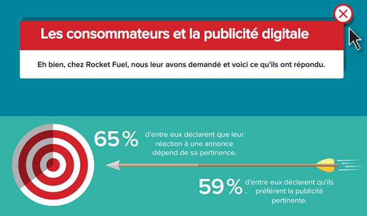 infograhie RocketFuel les consommateurs et la publicité digitale