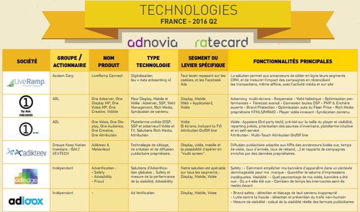 panorama des technologies Adnovia