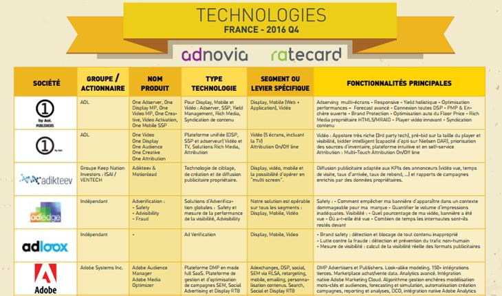 panorama des technologies q4 2016