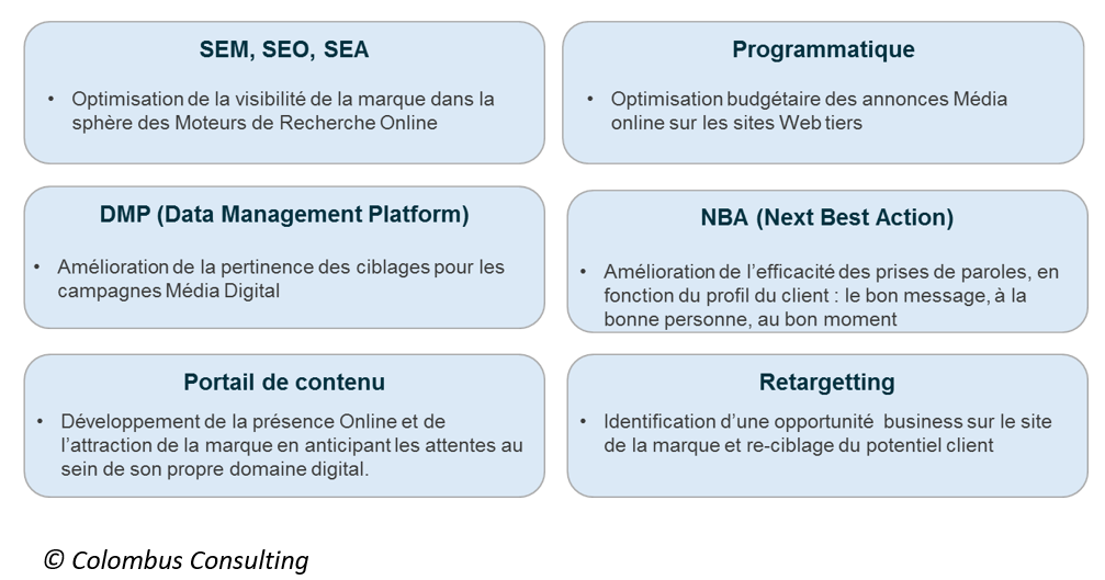 Marketing BtoB digital par Colombus Consulting