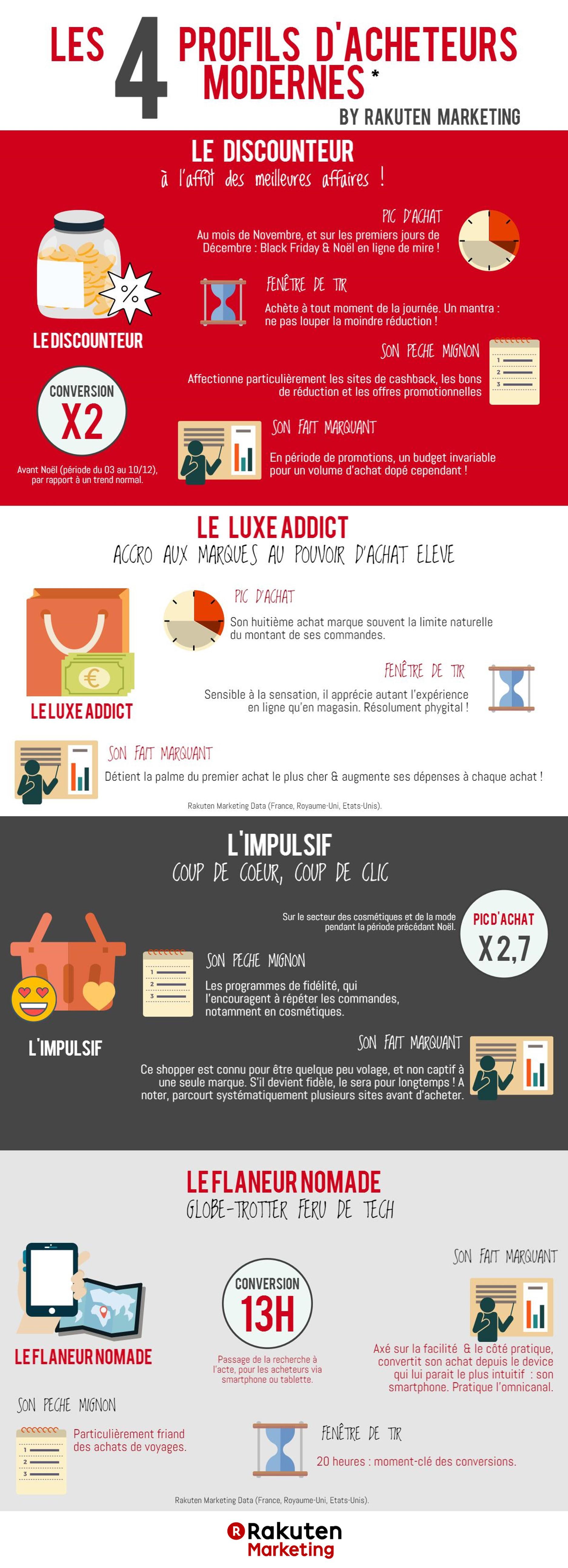 infographie les 4 profils d 39 acheteurs modernes par rakuten marketing ratecard. Black Bedroom Furniture Sets. Home Design Ideas