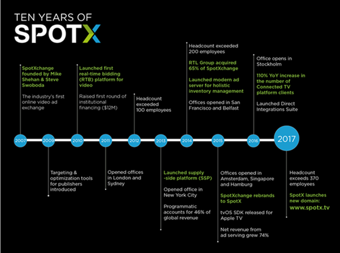 SpotX en 10 ans