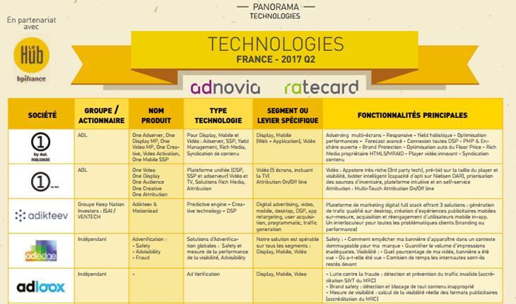 panorama des technologies
