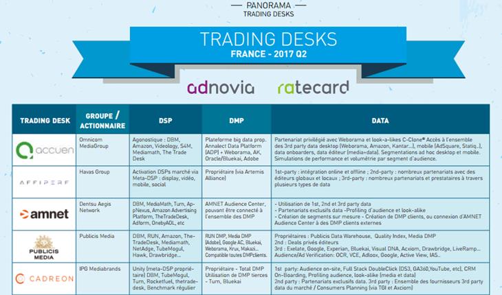 panorama des trading desks Q2 2017