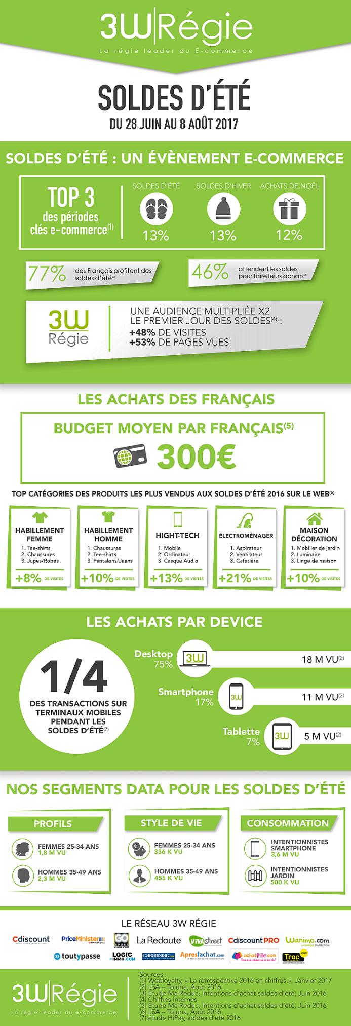 Infographie 3W Régie