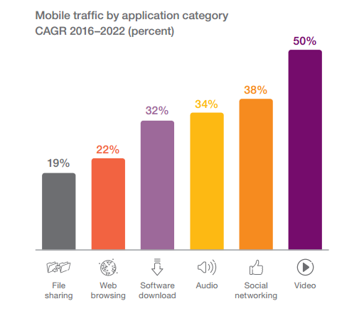 Rapport Ericsson mobile
