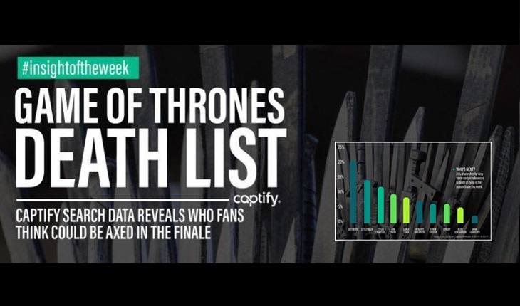 Pronostics Game of Thrones de Captify