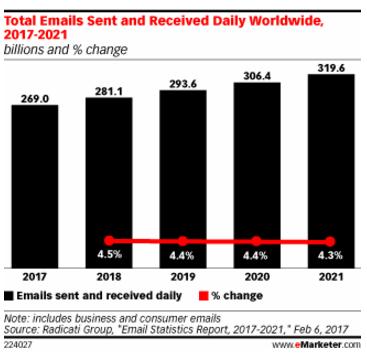 étude eMarketer sur l'e-mail