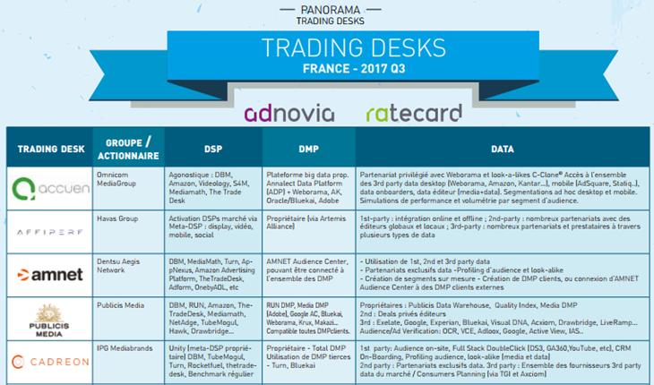 Panorama des trading desks Q3 2017
