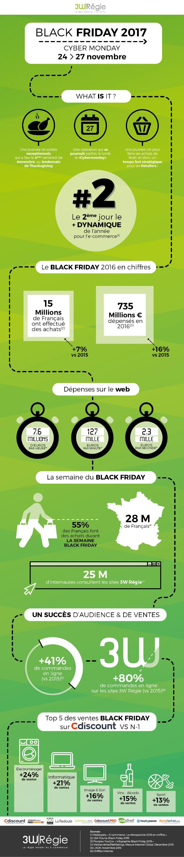 Infographie Black Friday par 3W Régie