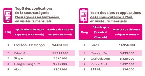 Médiamétrie communications mobile