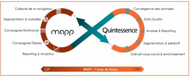 Mapp Quintessence