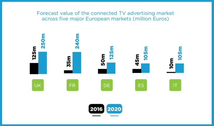 infographie TV connectee, SpotX