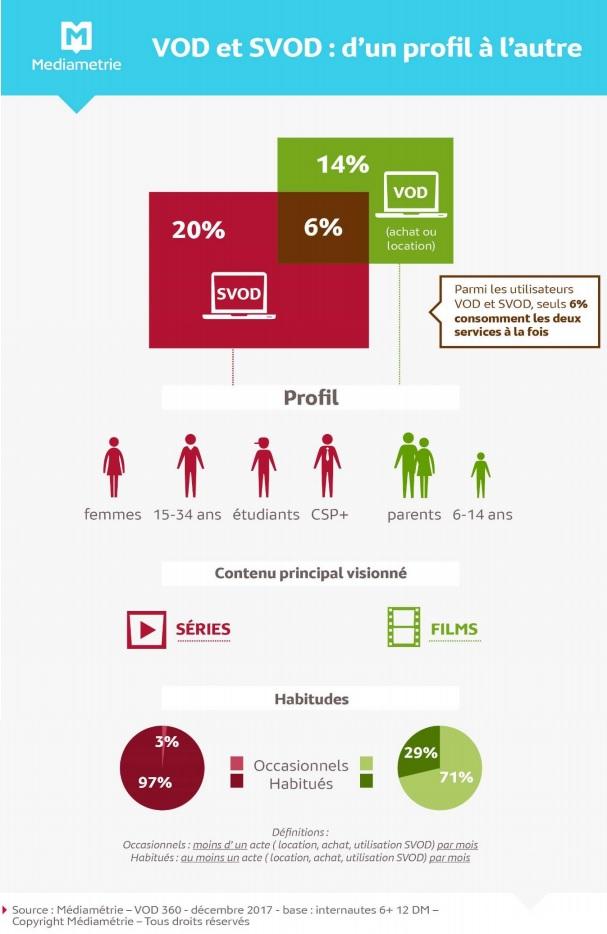infographie VOD médiamétrie
