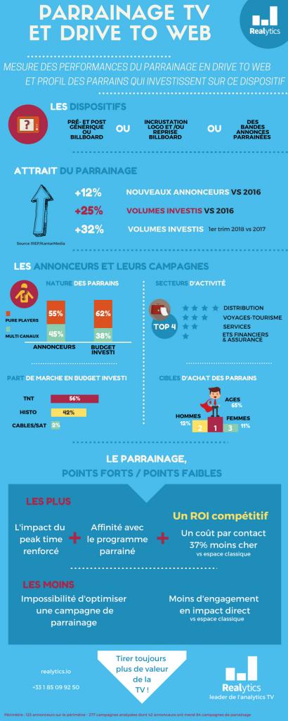 Infographie Realytics