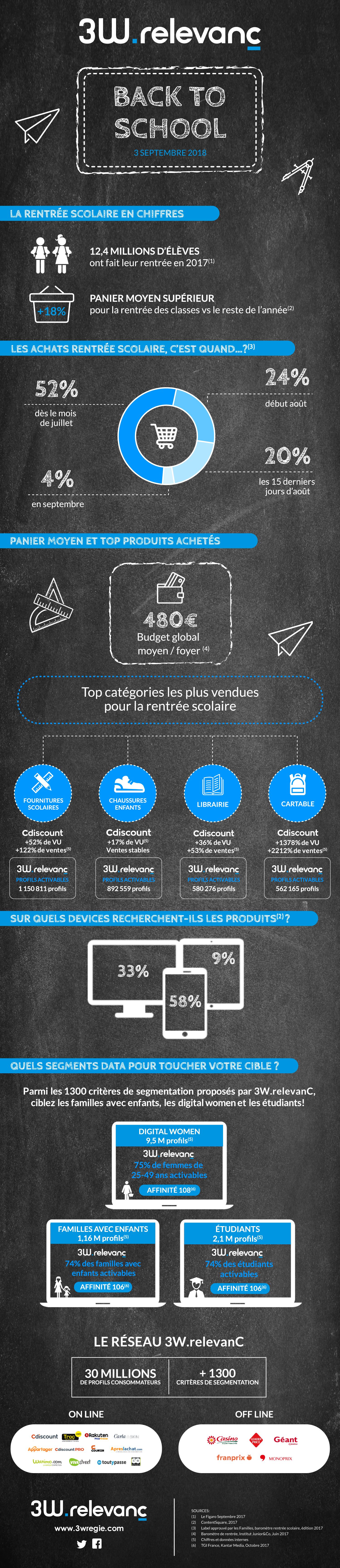 infographie 3W.relevanC, 3W Régie
