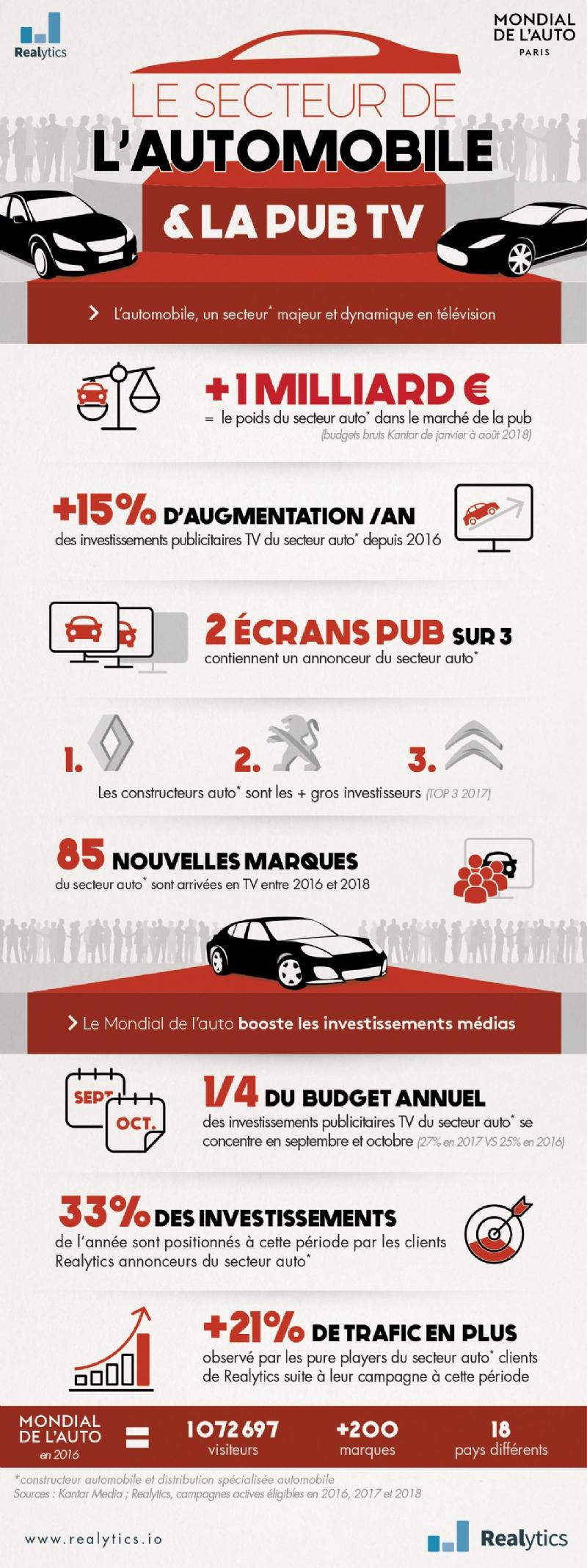 infographie Mondial de l'Auto