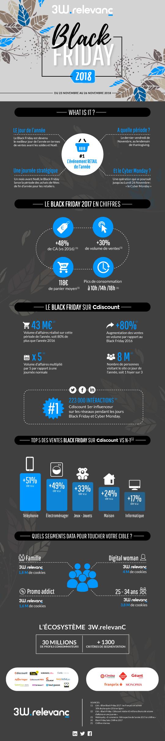 Infographie 3W.relevanC