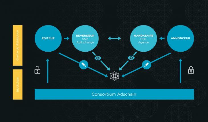 Adschain, consortium anti-fraude avec Smart