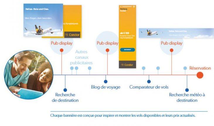 travel audience étude de cas Condor