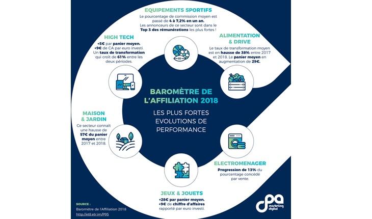 Baromètre de l'affiliation 2018, CPA