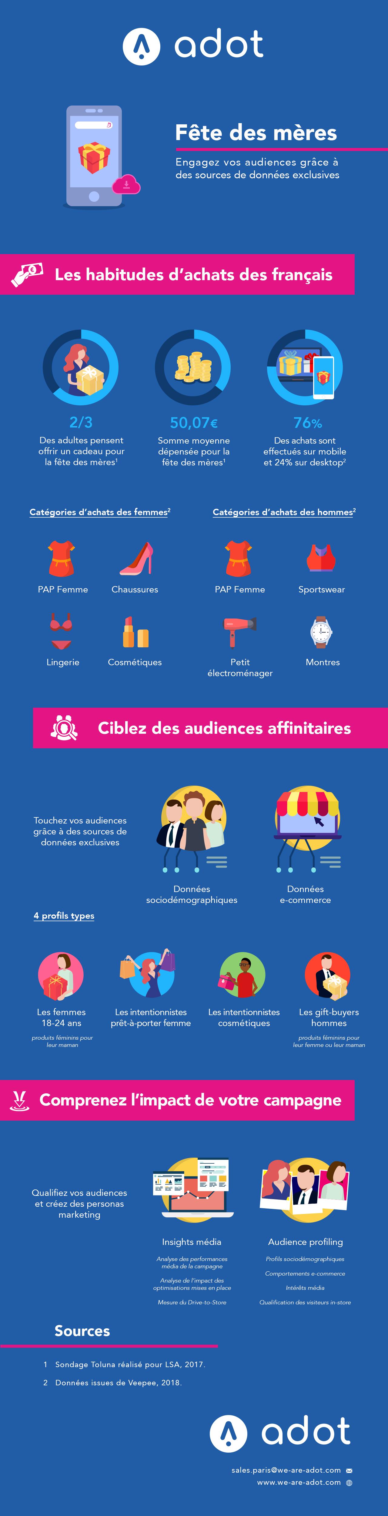 Infographie d'Adot à l'occasion de la fête des mères 2019