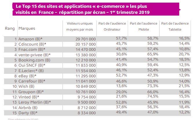 étude médiamétrie e-commerce