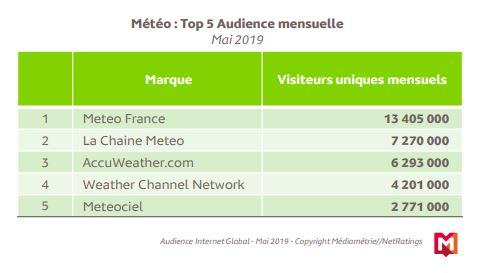 Etude audience Médiamétrie mai 2019